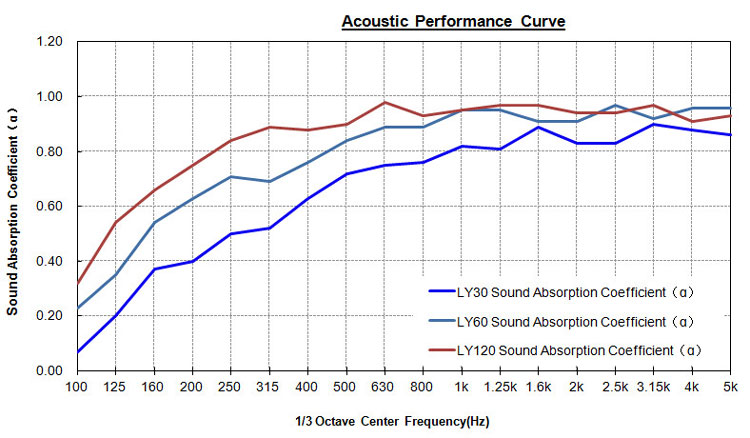 Multi-function sound absorber