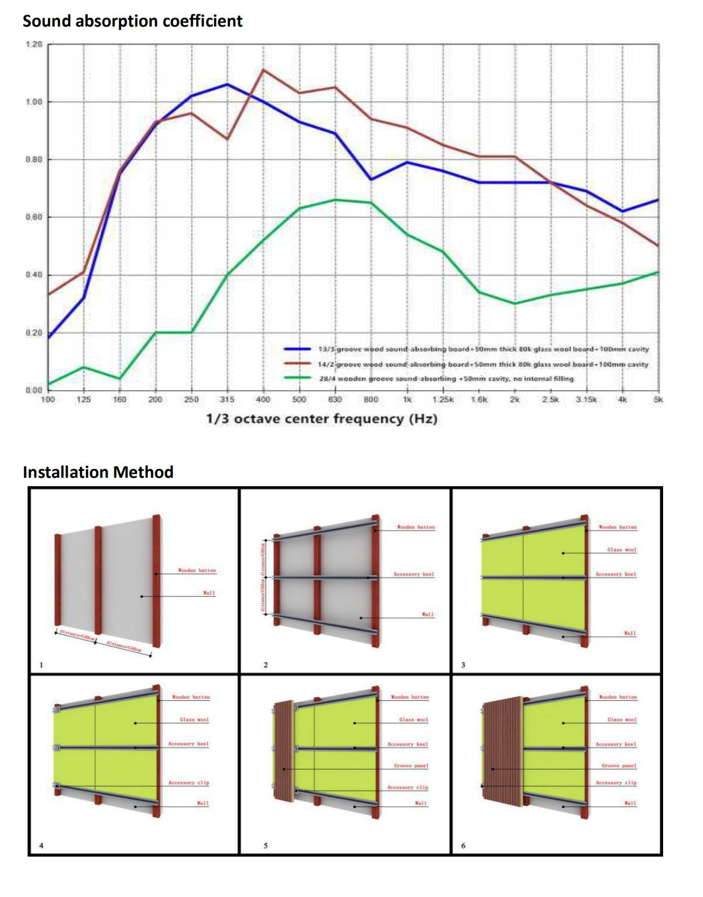 Sound Absorbing panels Board Acoustic Wood Wall