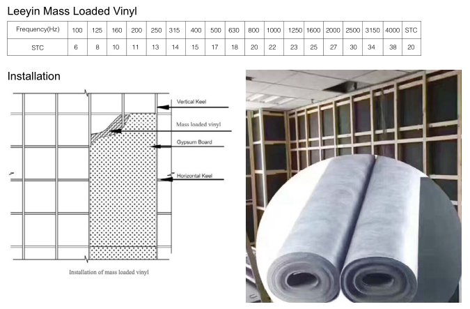 Mass Loaded Vinyl Noise Barrier Soundproof Panels