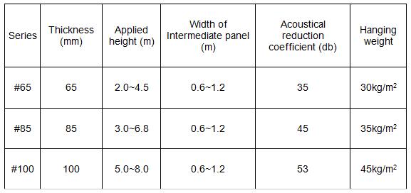 Acoustic Sliding Folding Partition Door