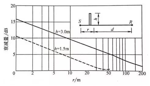 Sound Barrier Principle and Calculation